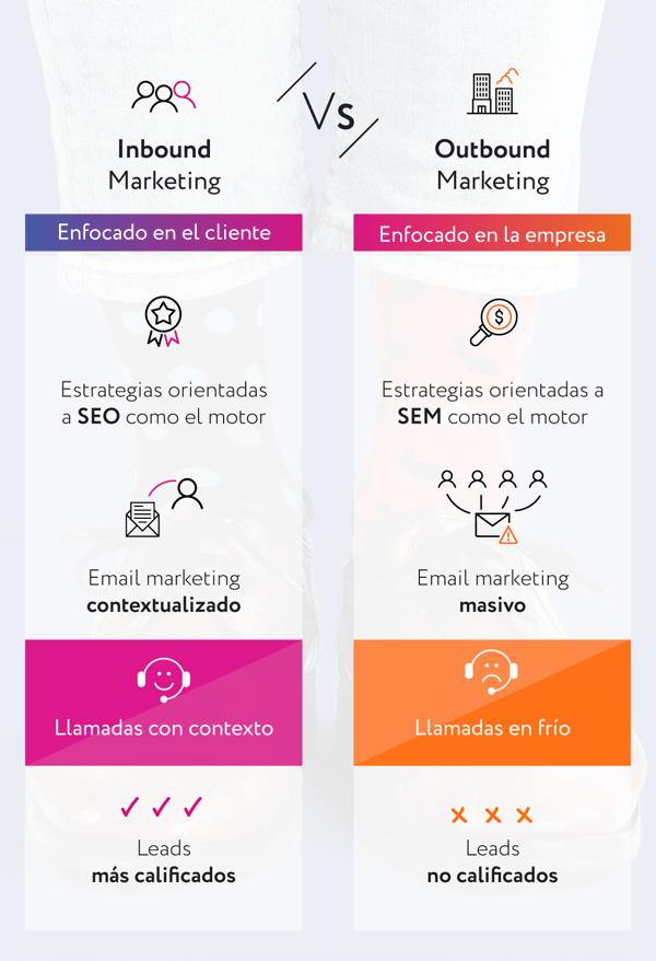 Blog Infografía-Inbound Marketing vs Outbound Marketing