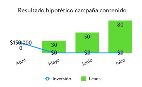 Campaña de contenido